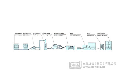 Hydroentangled non woven cloth production line