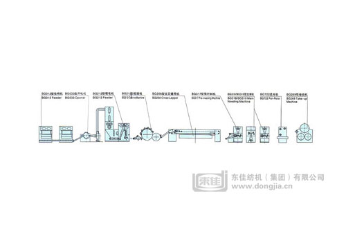 Needle-punching non woven cloth production line